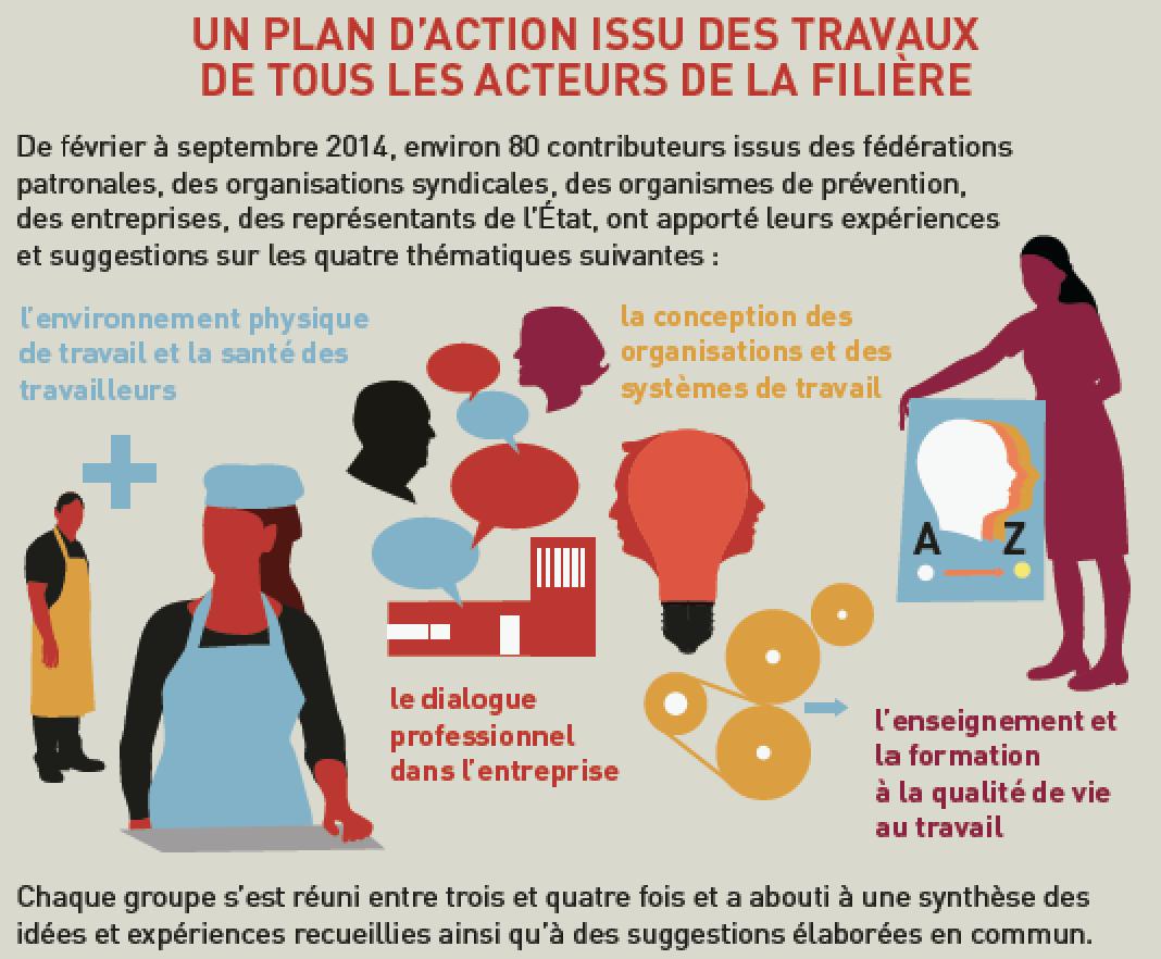 plan d'action filière alimentaire