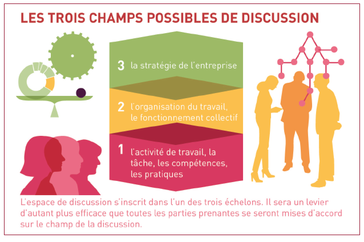 Illustration des trois champs possibles de discussion